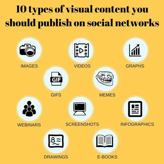 Različiti formati komunikacije na društvenim mrežama